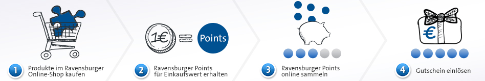 MyRavensburger Points